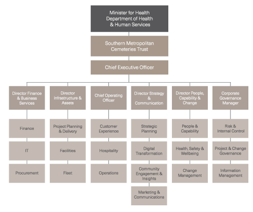 SMCT Corporate Structure