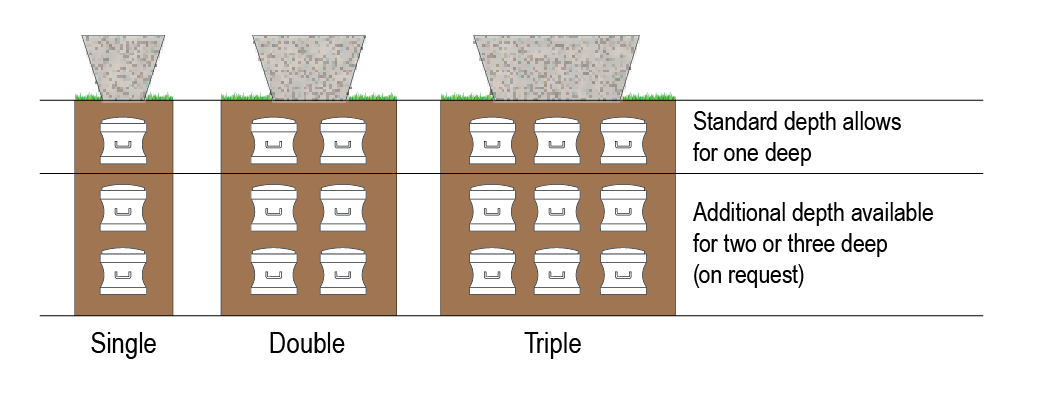 Headstone Lawn Grave interment diagram
